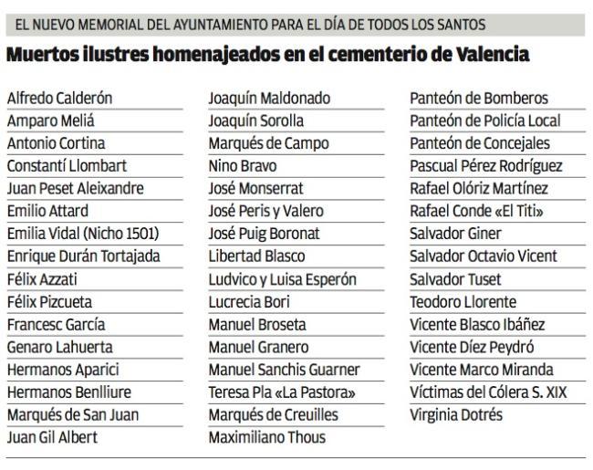 valencianos-muertos-ilustres
