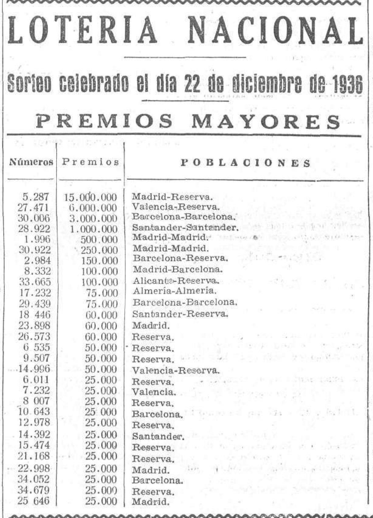Sorteo Lotería Navidad 22 de diciembre 1936, La Voz (Madrid). 22/12/1936