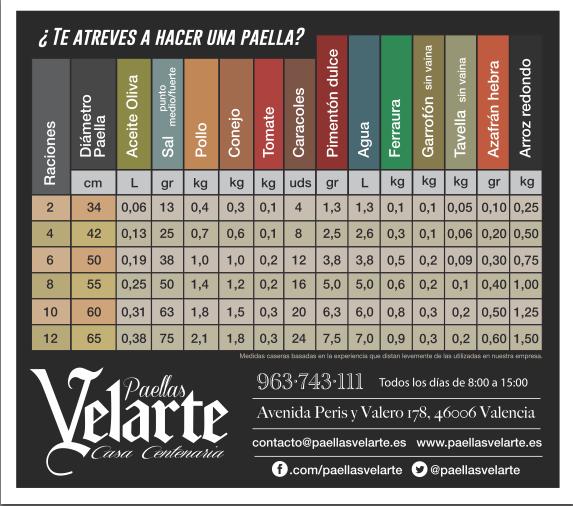 Calendario paella valenciana