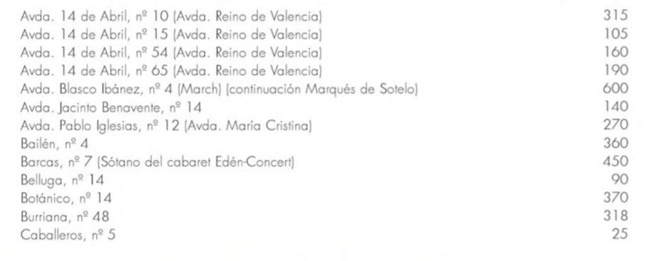 Algunos de los refugios de Valencia y sus direcciones. Fuente: Guía Urbana. Valencia 1931-1939, (2a ed.): La ciudad en la II República.